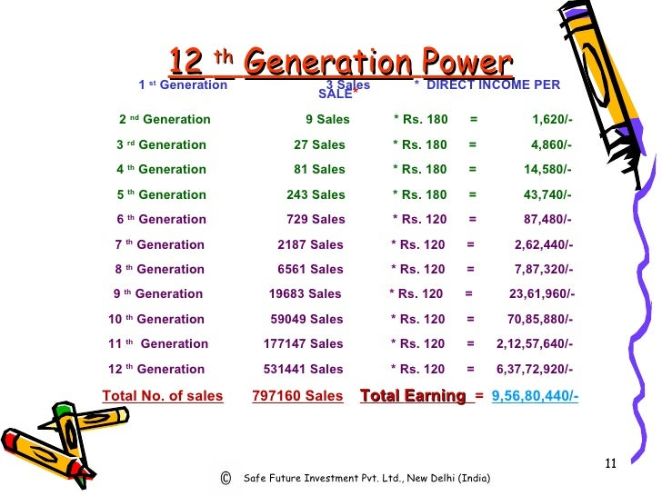 12   th   Generation   Power 1  st  Generation  3 Sales  *  DIRECT INCOME PER SALE *   2  nd  Generation  9 Sales  * Rs. 1...