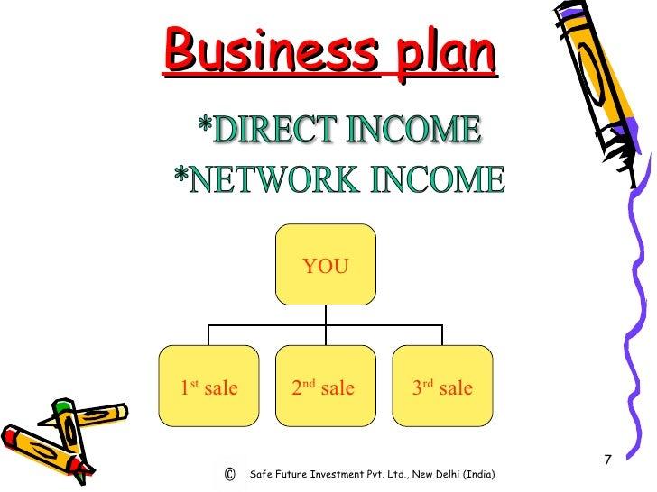 Business   plan Safe Future Investment Pvt. Ltd., New Delhi (India) YOU 1 st  sale 2 nd  sale   3 rd  sale