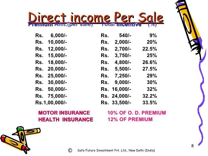 Direct   income   Per   Sale Premium  Amt.(per sale)  Total  Incentive   (%) Rs.  6,000/-   Rs.  540/-   9% Rs.  10,000/- ...