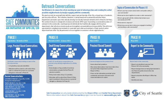 Topics of Conversation for Phases I-II                                                      Our Mission is to ensure the c...