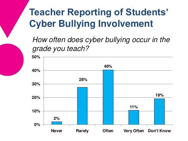 How often does cyberbullying happen