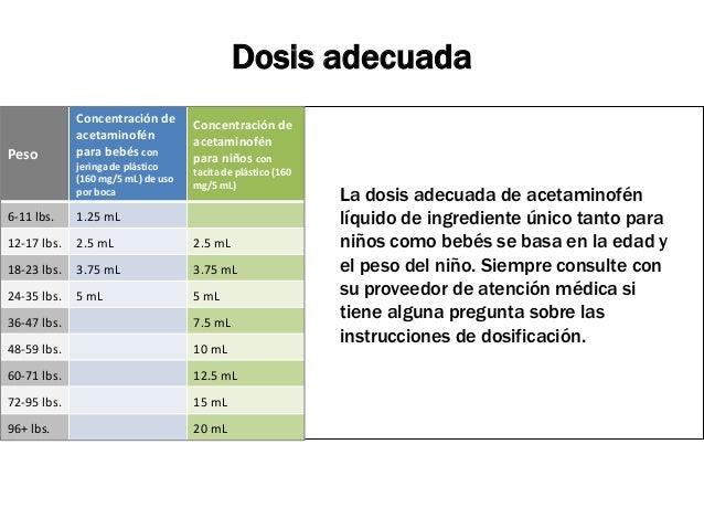 Dosificación segura de acetaminofén pediátrico líquido