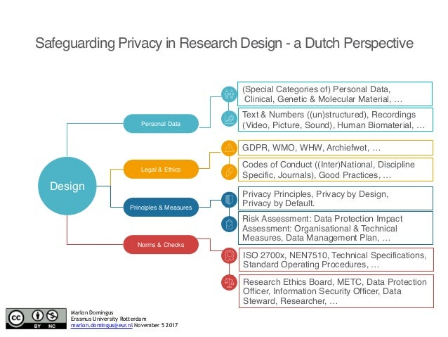 Safeguarding Privacy in Research Design - a Dutch Perspective Design Personal Data Legal & Ethics Principles & Measures No...