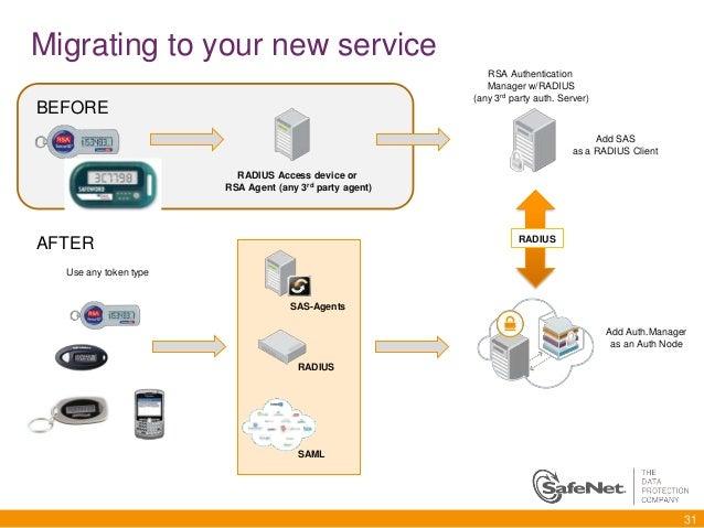 Safenet Authentication Service, SAS