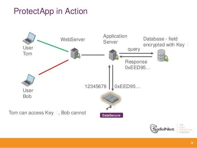SafeNet Enterprise Key and Crypto Management