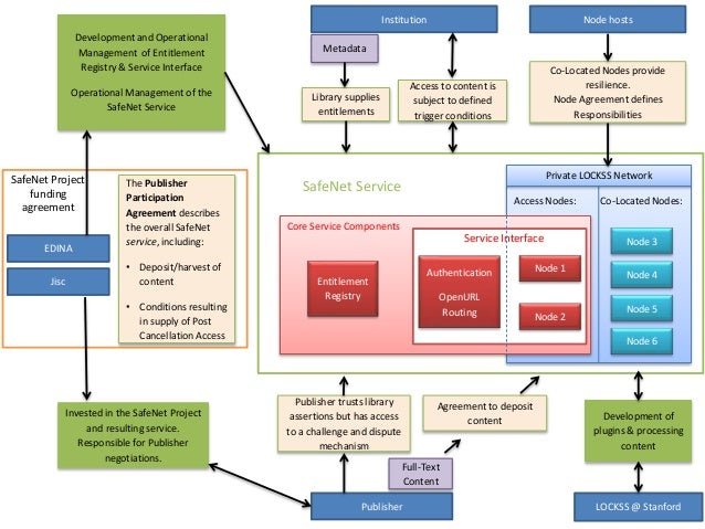 Access Nodes: Co-Located Nodes: Institution Publisher Node 3 Node 4 Node 5 Node 6 Entitlement Registry Development of plug...