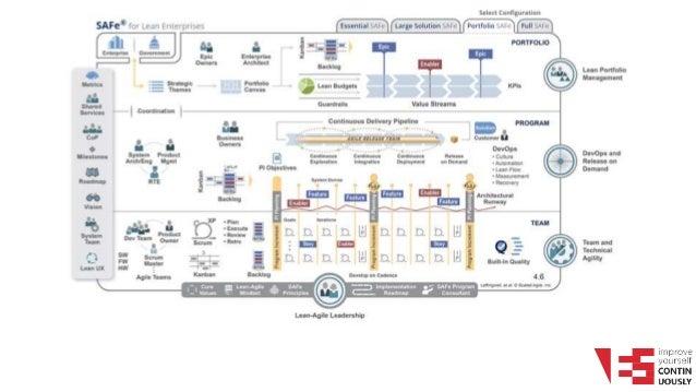 Вебинар Quot Обзор Scaled Agile Framework Quot