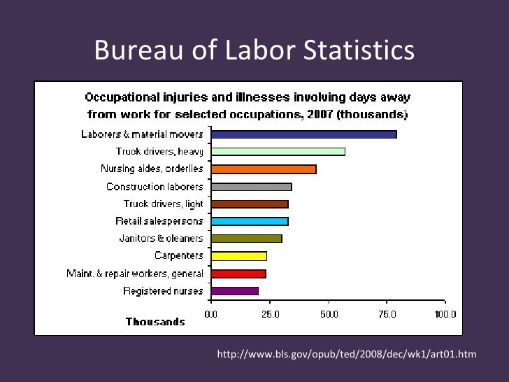 Safe patient handling for Bureau of labor statistics