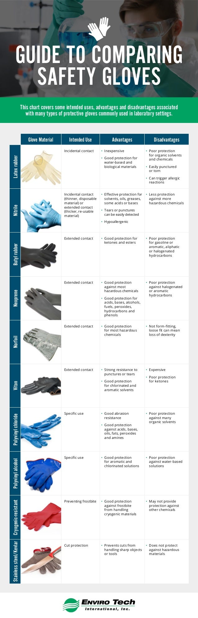 GUIDE TO COMPARING SAFETY GLOVES Glove Material Intended Use Advantages Disadvantages Latexrubber Incidental contact • Ine...