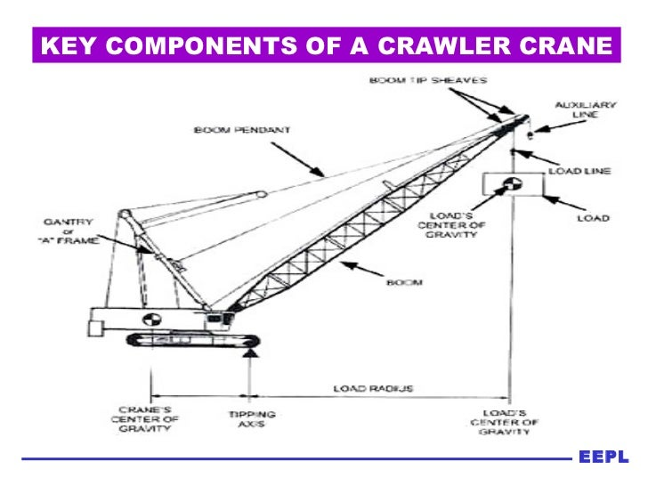 Mobile Crane Terminology : Safety know your crane