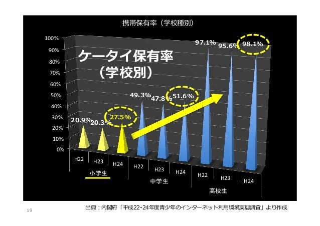 携帯保有率率率(学校種別) 100%   90%   80%   70%   60%    ケータイ保有率率率 (学校別)  40%   20%    95.6% 98.1%  49.3% 47.8%51.6%  5...
