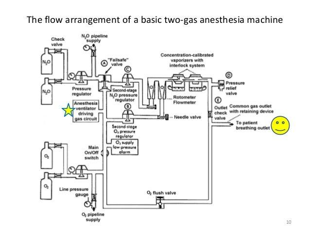 safety anesthesia work station 10 638?cb\=1465894014 gas interlock system wiring diagram 2002 envoy brake switch wiring Basic Electrical Wiring Diagrams at n-0.co