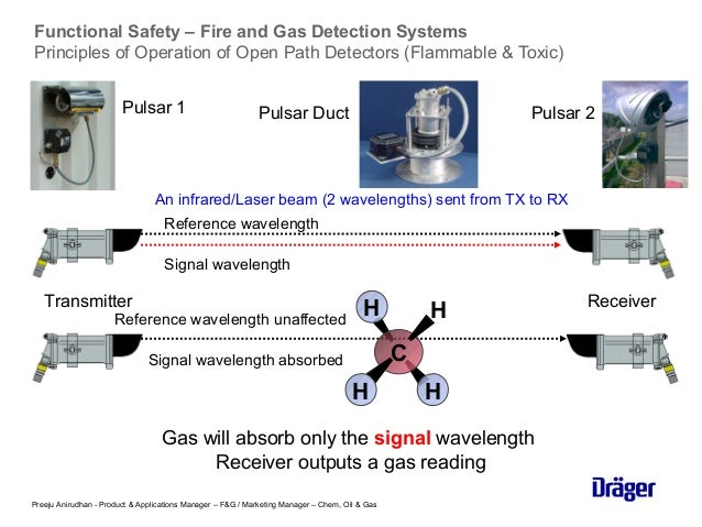 safety control systems conference 2015 introduction to functional safety in gas detection preeju 13 638?cb=1491311416 safety control systems conference 2015 introduction to functional s open path gas detector wiring diagram at bayanpartner.co
