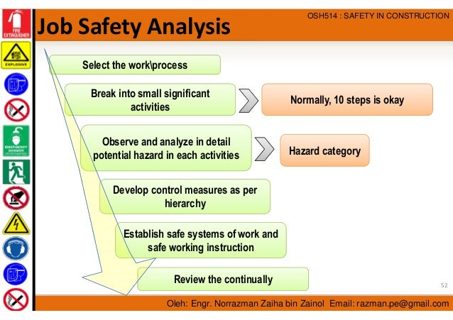 Occupational Safety And Health Management In Construction