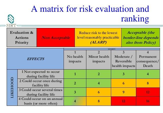 how to prepare risk control matrix