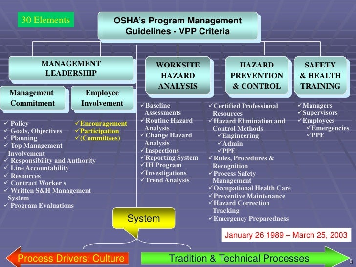 Safety Management Systems Process Vs Tradition