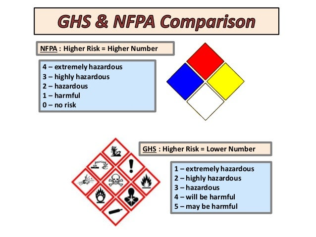 Safety Moment Ghs Vs Nfpa Chemical Labeling
