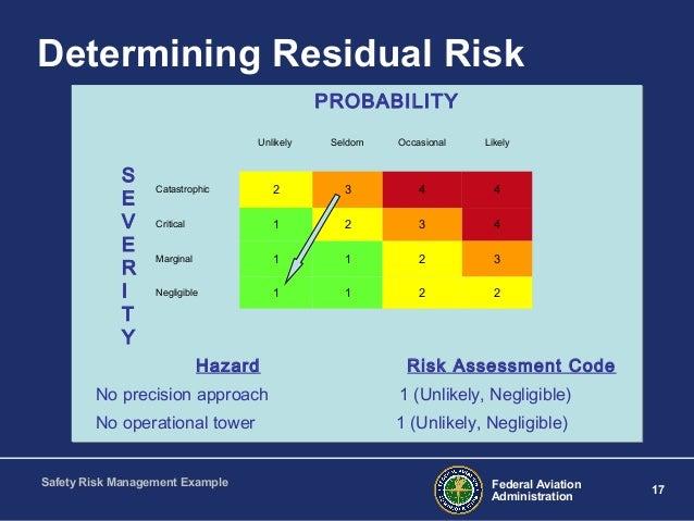 Residual Risk Image Mag