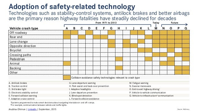 Adoption of safety related technologies in automotive vehicles