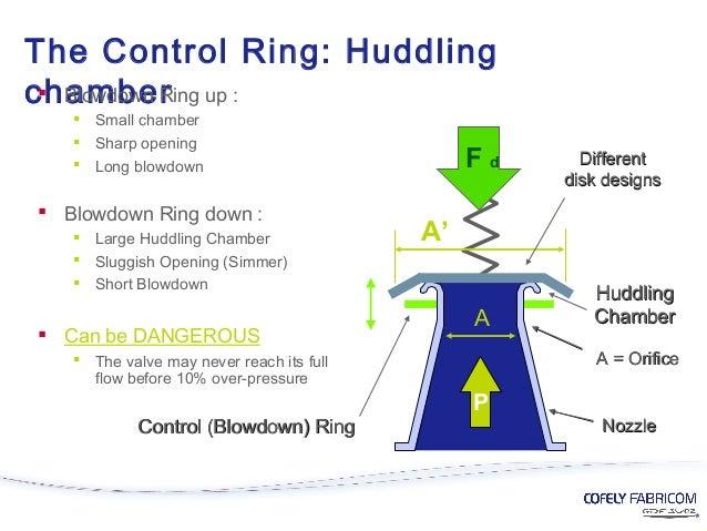 Ring Adjustment