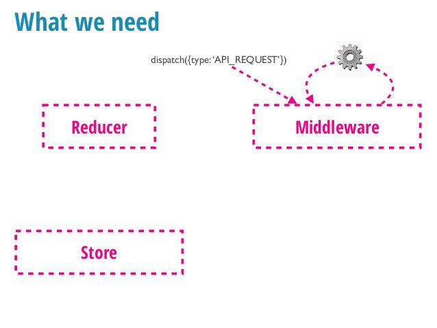 What we need dispatch({type:'API_REQUEST'}) Reducer state = {…state, data : action.data } Store Middleware dispatch({type:...
