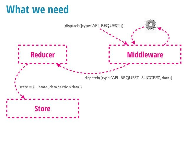 What we need dispatch({type:'API_REQUEST'}) Reducer state = {…state, showError: true } Store Middleware dispatch({type:'AP...