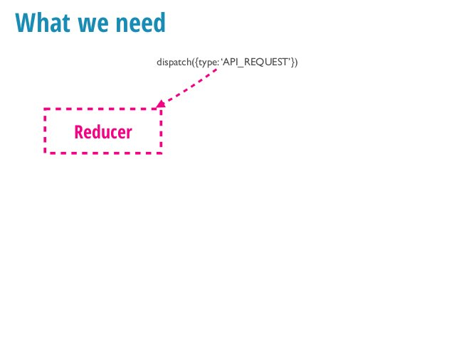 What we need dispatch({type:'API_REQUEST'}) Reducer Store Middleware ⚙