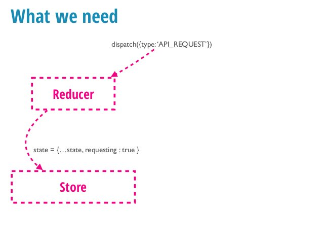 What we need dispatch({type:'API_REQUEST'}) Reducer Store Middleware dispatch({type:'API_REQUEST_SUCCESS', data}) ⚙