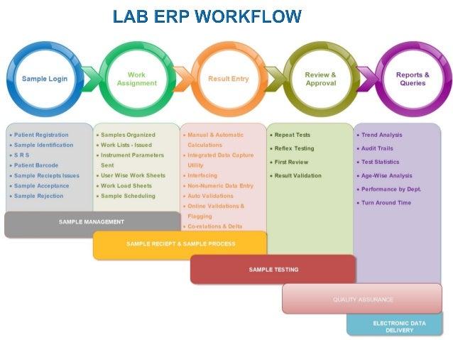 Pdf laboratory management
