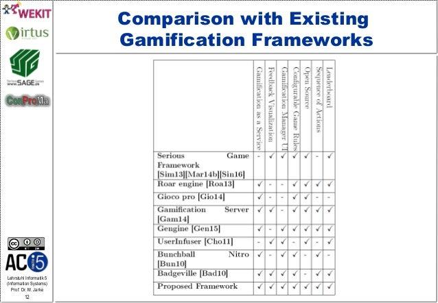 Lehrstuhl Informatik 5 (Information Systems) Prof. Dr. M. Jarke 12 Comparison with Existing Gamification Frameworks