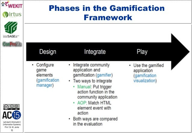 Lehrstuhl Informatik 5 (Information Systems) Prof. Dr. M. Jarke 15 Phases in the Gamification Framework