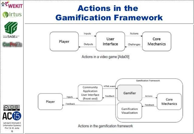 Lehrstuhl Informatik 5 (Information Systems) Prof. Dr. M. Jarke 16 Actions in the Gamification Framework