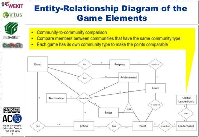 Lehrstuhl Informatik 5 (Information Systems) Prof. Dr. M. Jarke 17 Entity-Relationship Diagram of the Game Elements