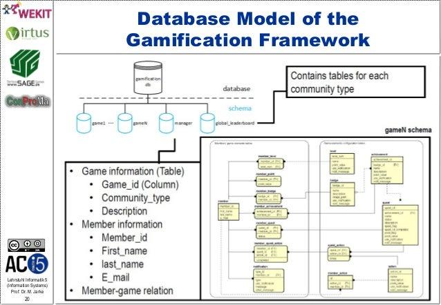 Lehrstuhl Informatik 5 (Information Systems) Prof. Dr. M. Jarke 20 Database Model of the Gamification Framework