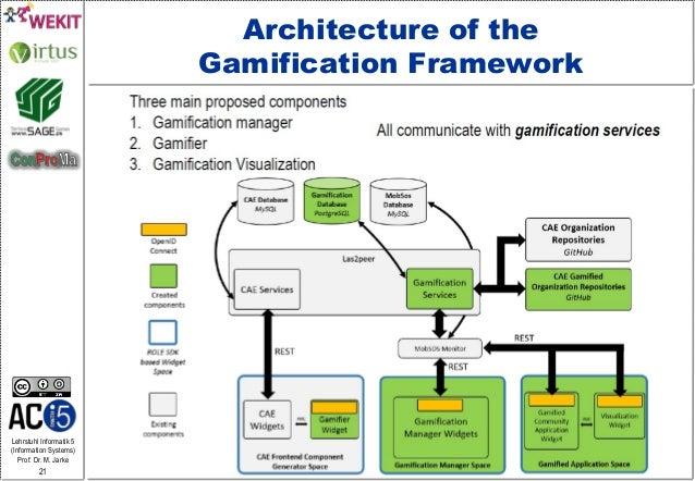 Lehrstuhl Informatik 5 (Information Systems) Prof. Dr. M. Jarke 21 Architecture of the Gamification Framework