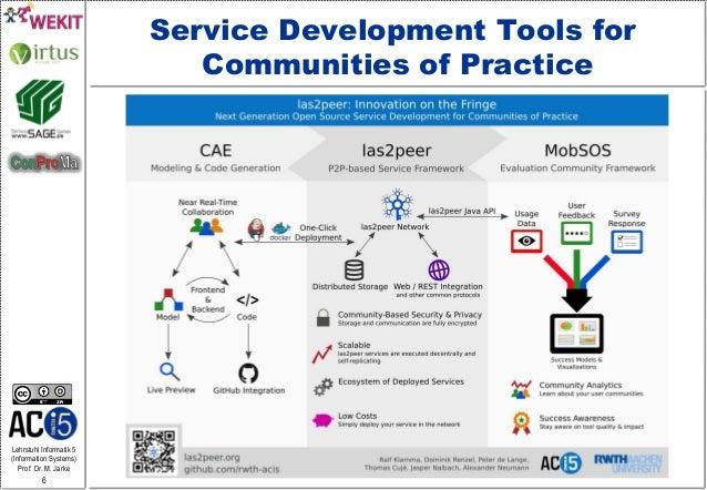 Lehrstuhl Informatik 5 (Information Systems) Prof. Dr. M. Jarke 6 Service Development Tools for Communities of Practice