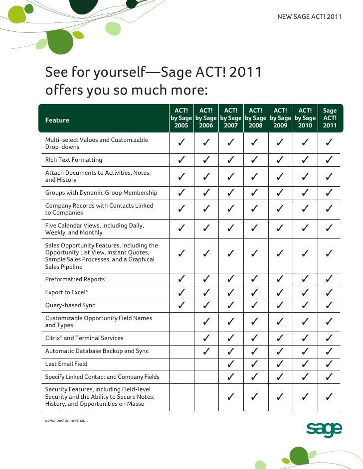 Order Sage ACT 2011