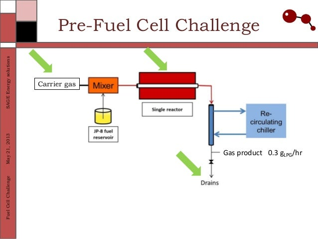 fuel cell as a solution to the 21st centurys energy problem Hydrogen and fuel cells are seen by many as key solutions for the 21st century,  enabling clean efficient production of power and heat from a  challenges – the  main drivers for europe's future energy systems energy security and supply.