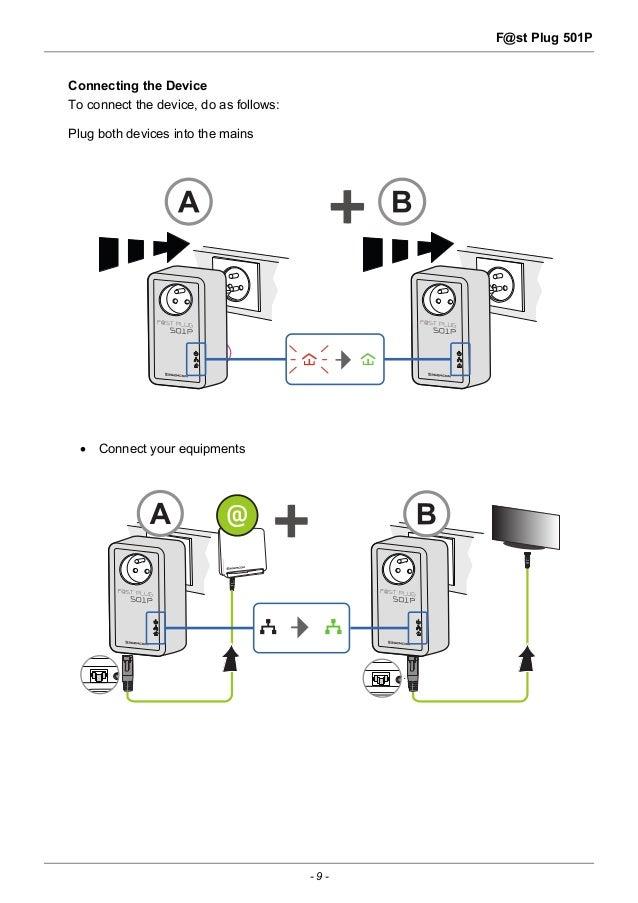 Sagemcom F@ST Plug 501P Powerline Adapter User Guide