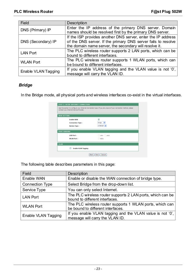 Sagemcom F@ST Plug 502W Powerline Wi-Fi Extender User Guide