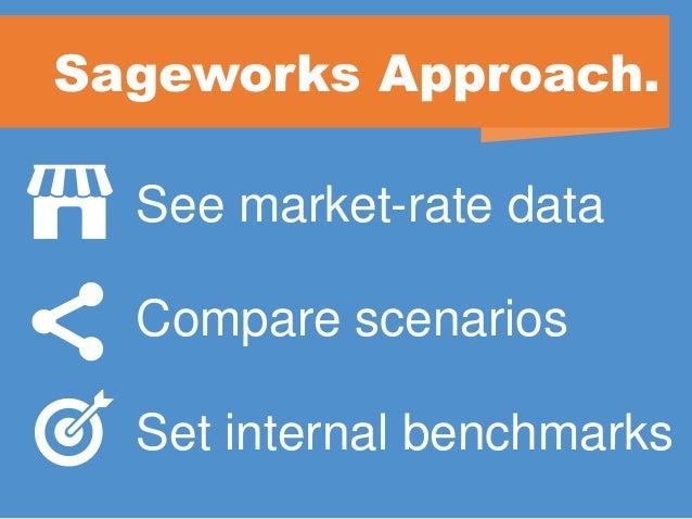 Sageworks loan pricing slides