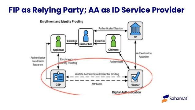 The FIU Experience Regulatory Standards Data attributes Standardized across 20+ FI types Data security Source encryption u...