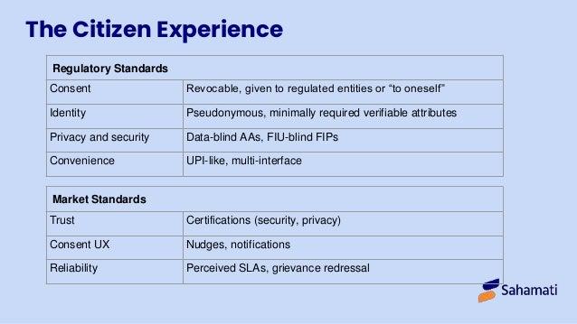 ORGANS Principles Open Revocable Granular Auditable Notice Secure <consentcollector> CC </consentcollector> <dataconsumer>...