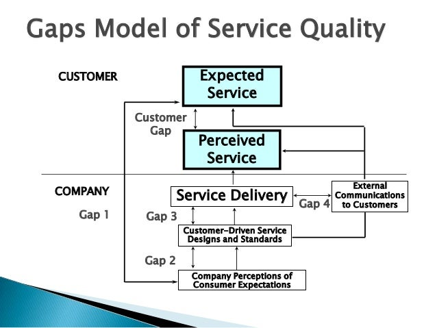 analysis of service quality and customer Dimensions was used by this research to evaluate the impact of service quality on customer  service quality and customer satisfaction  a factor analysis.