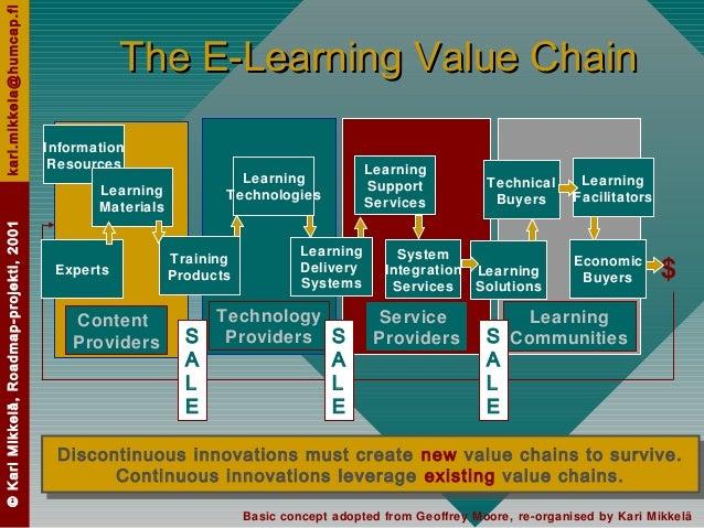 ©KariMikkelä,Roadmap-projekti,2001kari.mikkela@humcap.fi The E-Learning Value ChainThe E-Learning Value Chain Discontinuou...