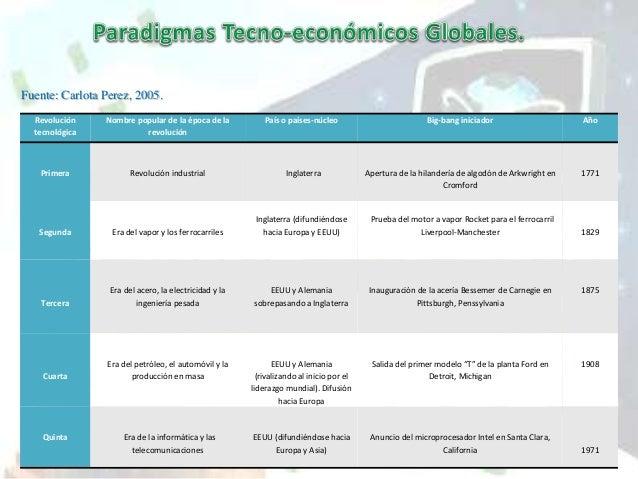 Los Paradigmas Tecno-economicos