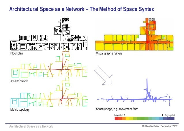 Architectural space as a network physical and virtual for Architectural space analysis