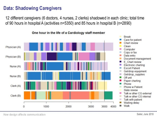 How design affects communication Sailer, June 2018 Data: Shadowing Caregivers 12 different caregivers (6 doctors, 4 nurses...