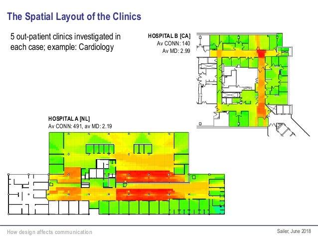 How design affects communication Sailer, June 2018 The Spatial Layout of the Clinics HOSPITAL B [CA] Av CONN: 140 Av MD: 2...