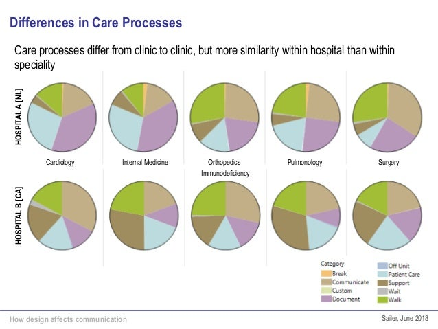 How design affects communication Sailer, June 2018 Differences in Care ProcessesHOSPITALA[NL]HOSPITALB[CA] Cardiology Orth...